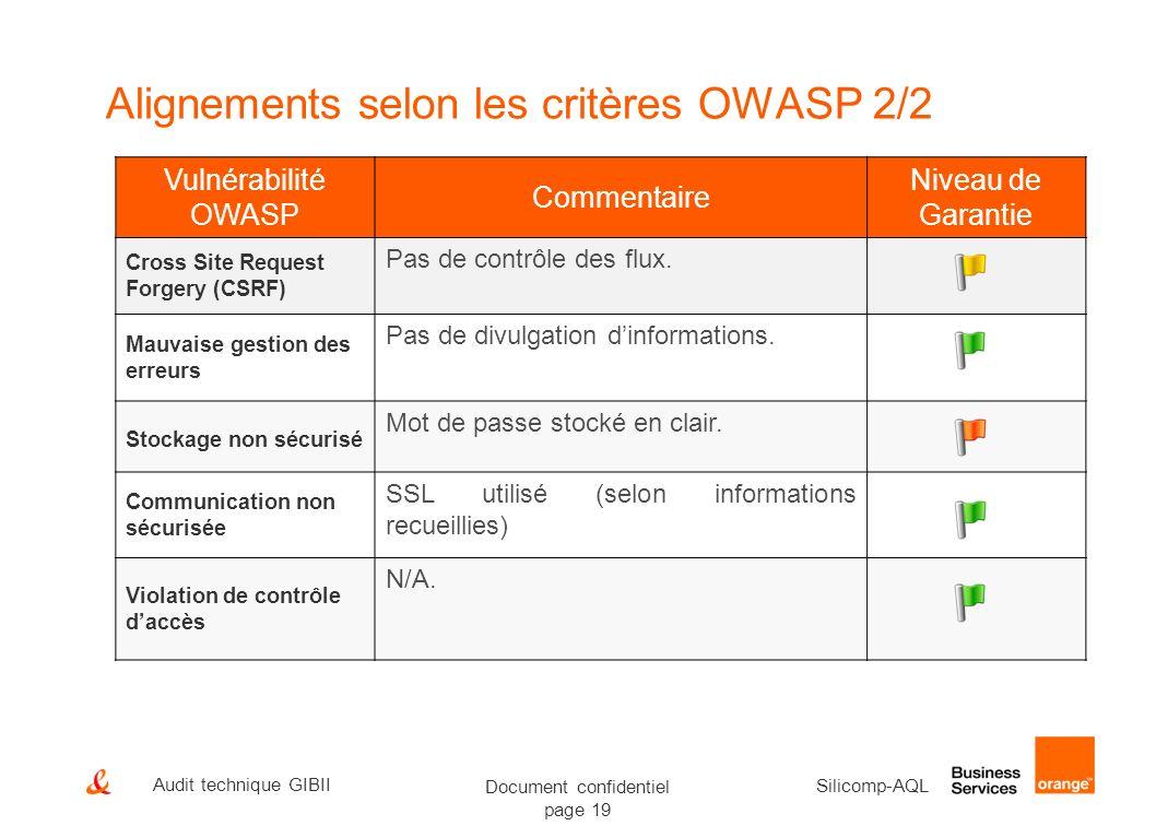 Document confidentiel page 19 Silicomp-AQL Audit technique GIBII Alignements selon les critères OWASP 2/2 Vulnérabilité OWASP Commentaire Niveau de Ga