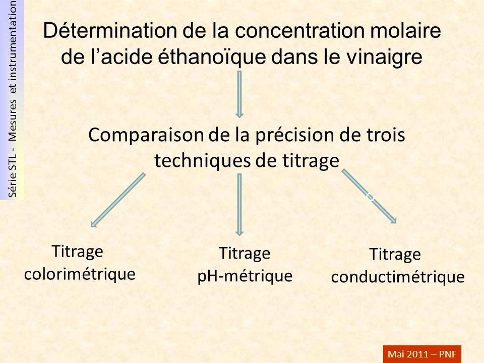 Série STL - Mesures et instrumentation Mai 2011 – PNF Détermination de la concentration molaire de lacide éthanoïque dans le vinaigre Comparaison de l