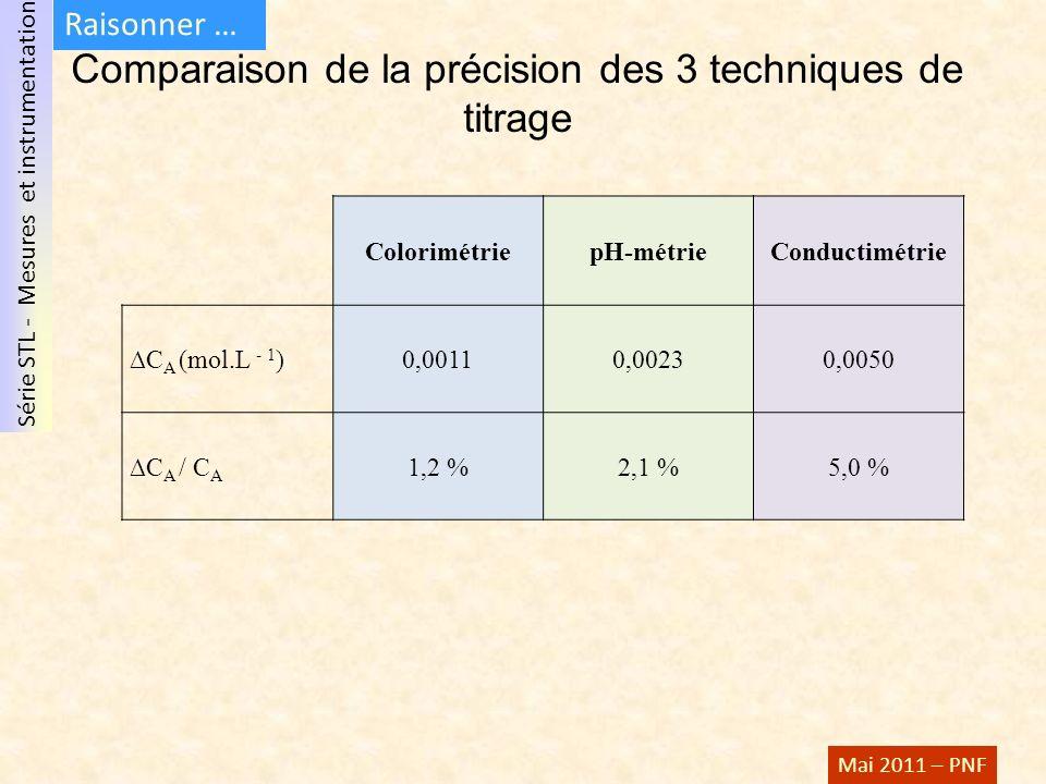 Série STL - Mesures et instrumentation Mai 2011 – PNF Comparaison de la précision des 3 techniques de titrage ColorimétriepH-métrieConductimétrie C A
