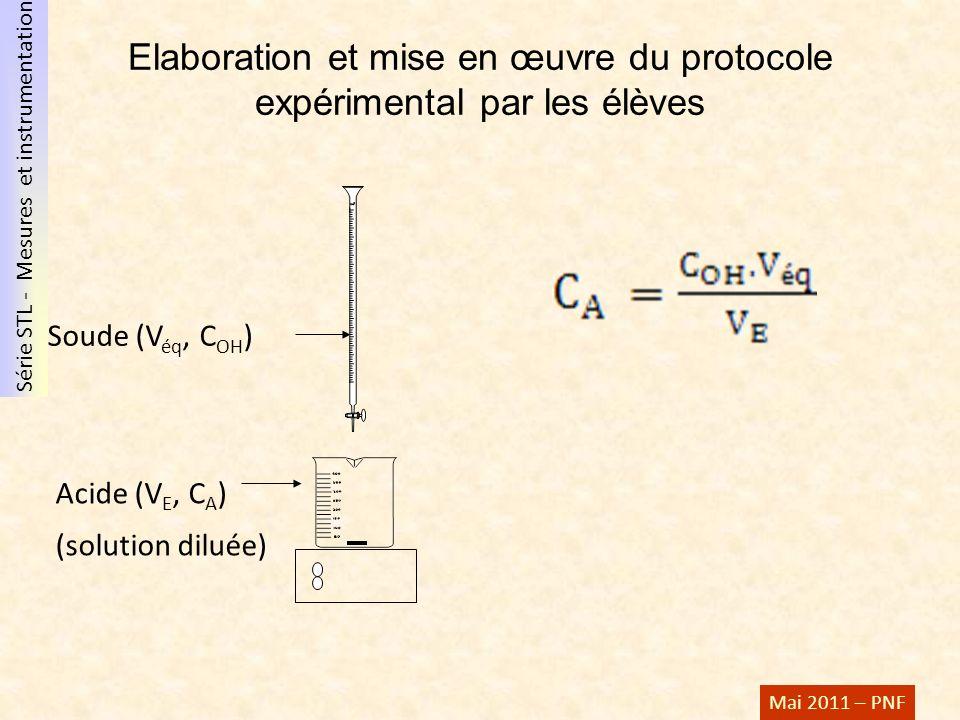 Série STL - Mesures et instrumentation Mai 2011 – PNF Soude (V éq, C OH ) Acide (V E, C A ) (solution diluée) Elaboration et mise en œuvre du protocol