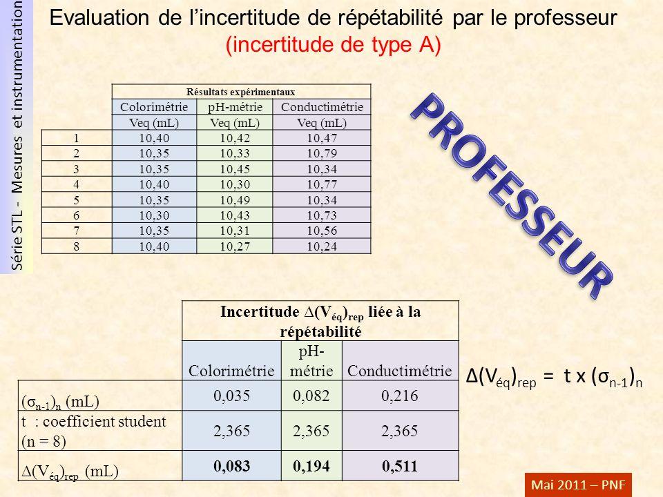 Série STL - Mesures et instrumentation Mai 2011 – PNF Evaluation de lincertitude de répétabilité par le professeur (incertitude de type A) Résultats e