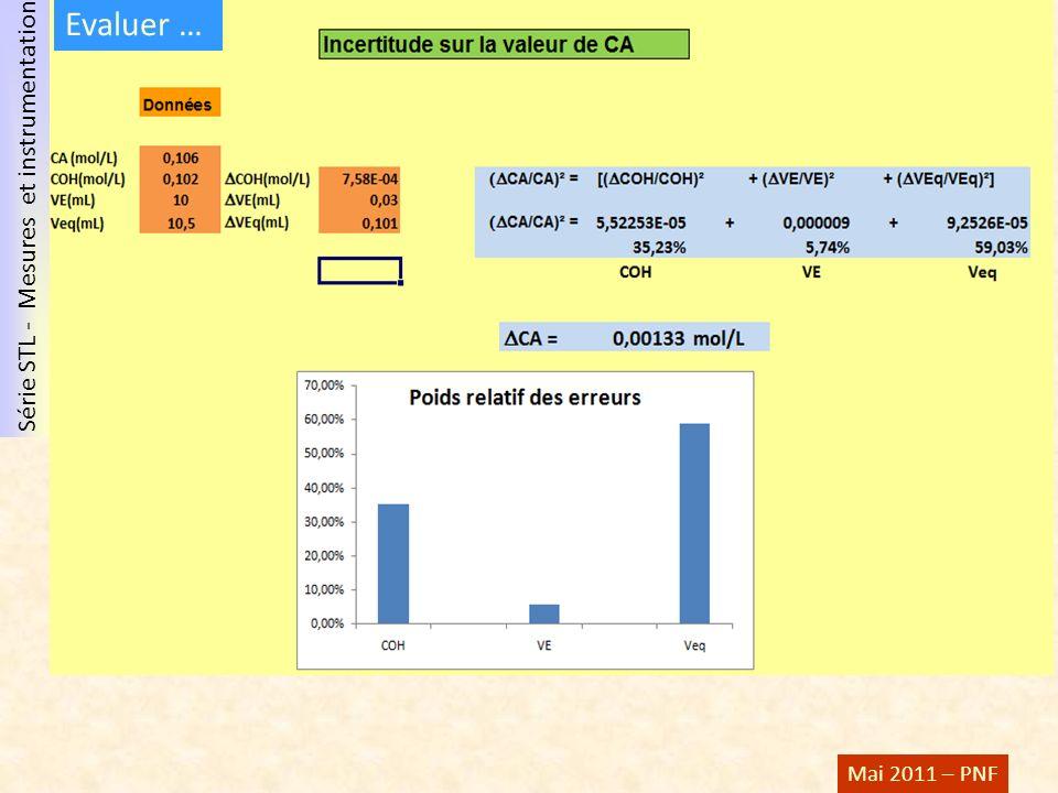 Série STL - Mesures et instrumentation Mai 2011 – PNF Evaluer …