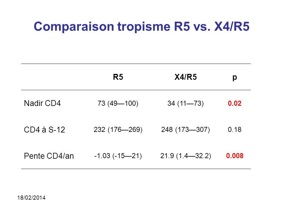 Comparaison tropisme R5 vs.