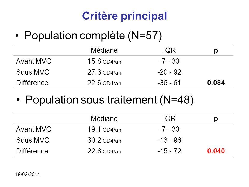 Population complète (N=57) Critère principal MédianeIQRp Avant MVC15.8 CD4/an -7 - 33 Sous MVC27.3 CD4/an -20 - 92 Différence22.6 CD4/an -36 - 610.084 Population sous traitement (N=48) MédianeIQRp Avant MVC19.1 CD4/an -7 - 33 Sous MVC30.2 CD4/an -13 - 96 Différence22.6 CD4/an -15 - 720.040 18/02/2014