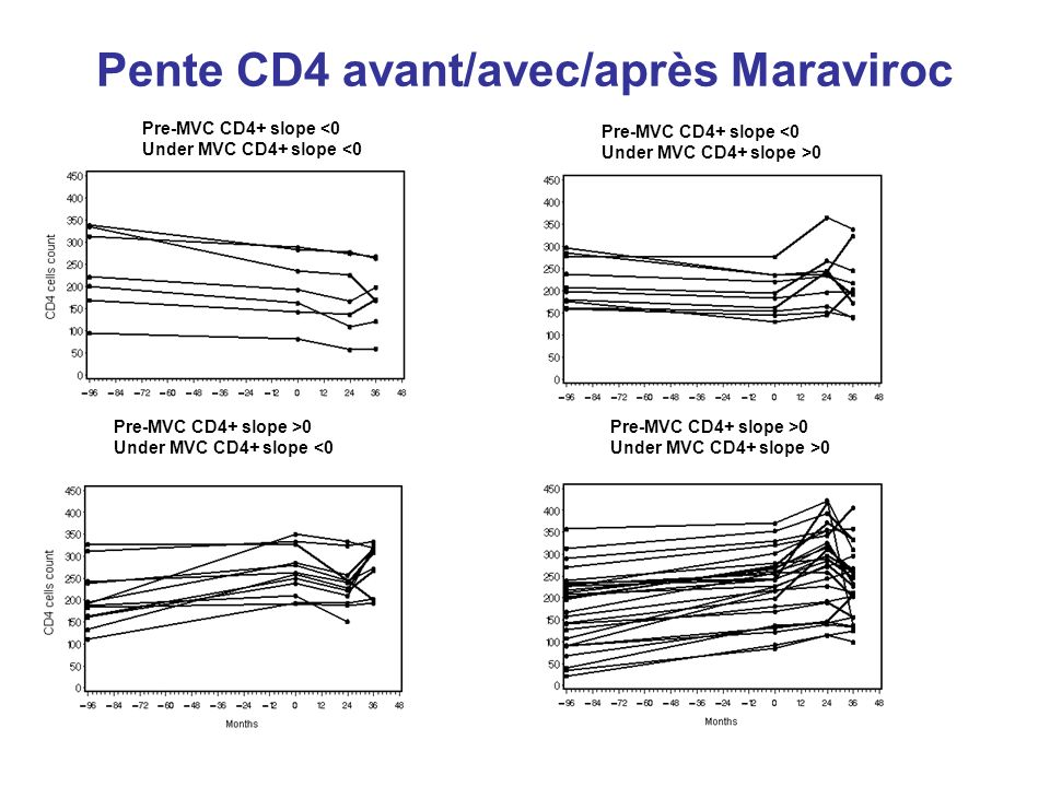 Pente CD4 avant/avec/après Maraviroc Pre-MVC CD4+ slope <0 Under MVC CD4+ slope <0 Pre-MVC CD4+ slope <0 Under MVC CD4+ slope >0 Pre-MVC CD4+ slope >0