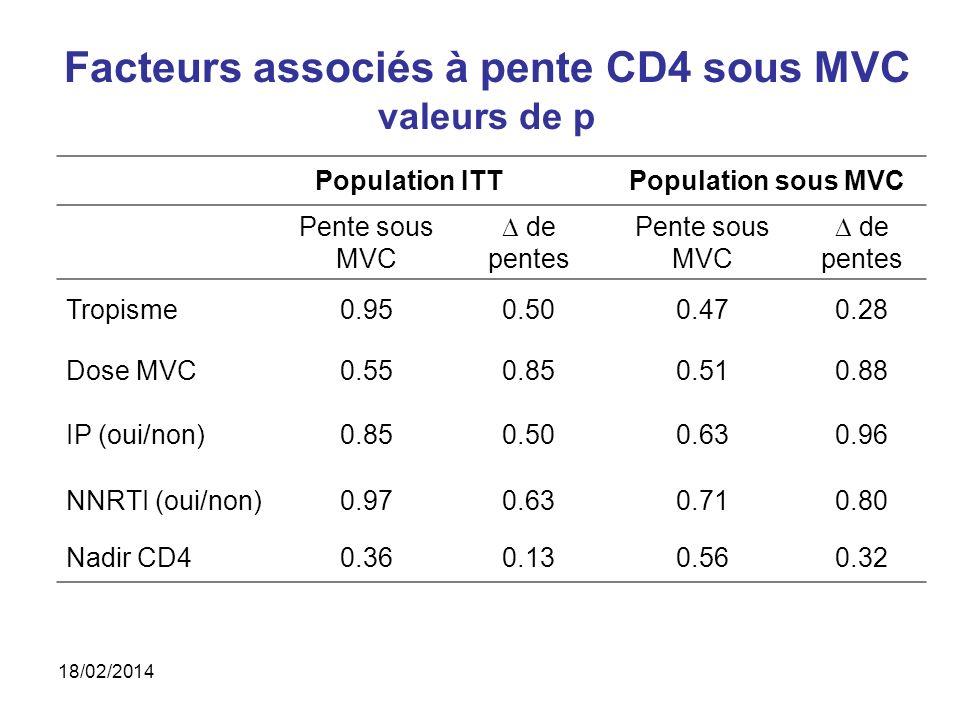 Facteurs associés à pente CD4 sous MVC valeurs de p Population ITTPopulation sous MVC Pente sous MVC de pentes Pente sous MVC de pentes Tropisme0.950.500.470.28 Dose MVC0.550.850.510.88 IP (oui/non)0.850.500.630.96 NNRTI (oui/non)0.970.630.710.80 Nadir CD40.360.130.560.32 18/02/2014