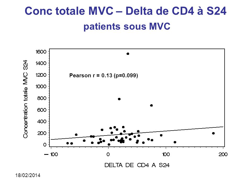 Conc totale MVC – Delta de CD4 à S24 patients sous MVC Pearson r = 0.13 (p=0.099) 18/02/2014