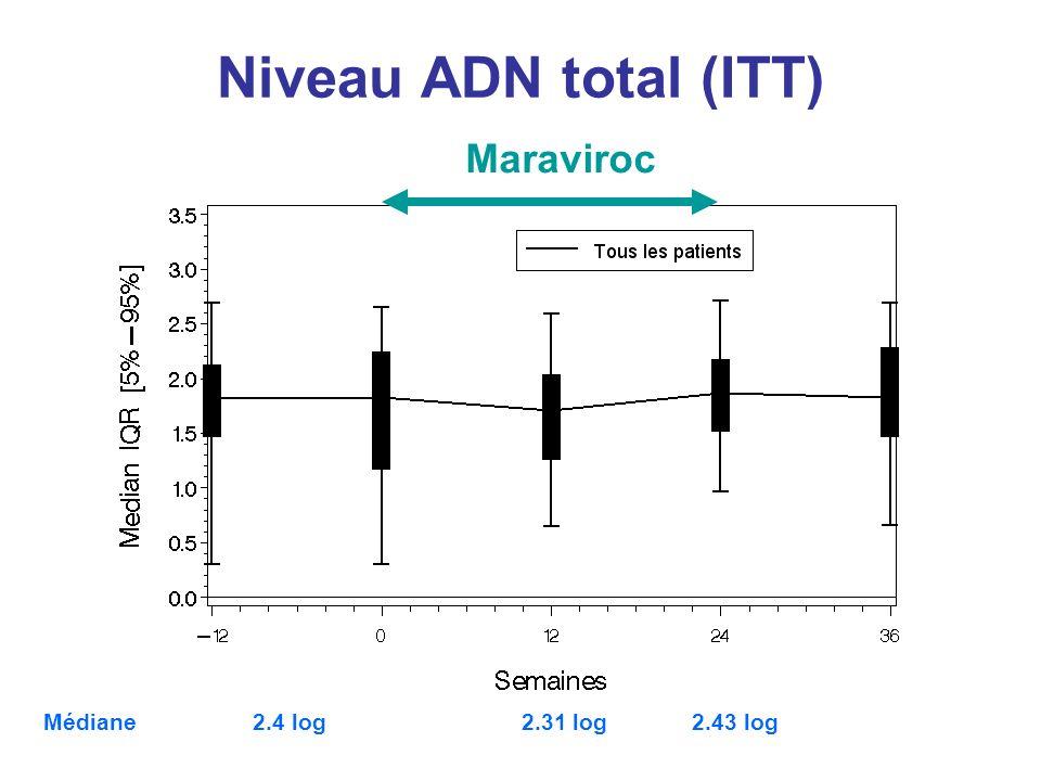 Niveau ADN total (ITT) Maraviroc Médiane 2.4 log 2.31 log 2.43 log