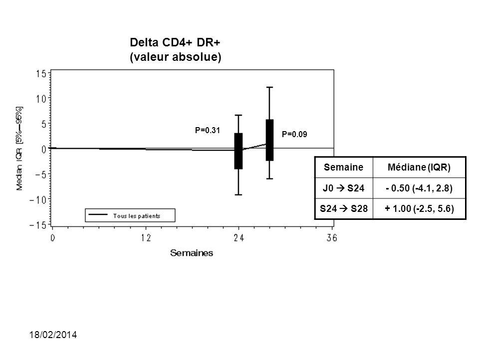 P=0.31 P=0.09 Delta CD4+ DR+ (valeur absolue) SemaineMédiane (IQR) J0 S24- 0.50 (-4.1, 2.8) S24 S28+ 1.00 (-2.5, 5.6) 18/02/2014
