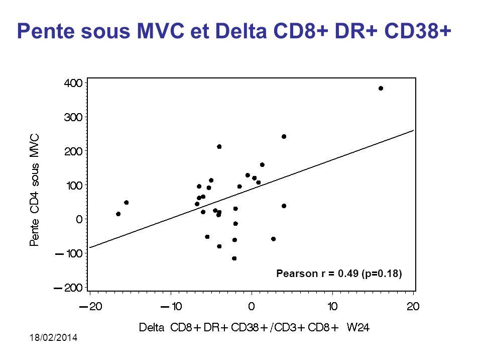 Pearson r = 0.49 (p=0.18) Pente sous MVC et Delta CD8+ DR+ CD38+ 18/02/2014
