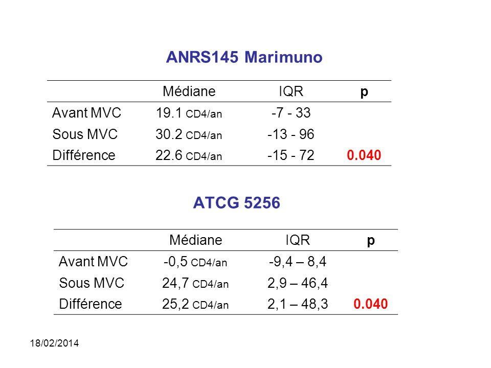 ANRS145 Marimuno ATCG 5256 MédianeIQRp Avant MVC19.1 CD4/an -7 - 33 Sous MVC30.2 CD4/an -13 - 96 Différence22.6 CD4/an -15 - 720.040 MédianeIQRp Avant MVC-0,5 CD4/an -9,4 – 8,4 Sous MVC24,7 CD4/an 2,9 – 46,4 Différence25,2 CD4/an 2,1 – 48,30.040 18/02/2014