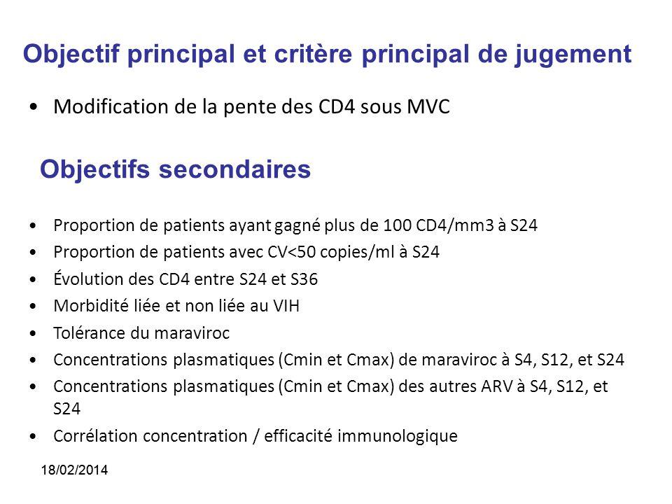 Objectif principal et critère principal de jugement Modification de la pente des CD4 sous MVC Objectifs secondaires Proportion de patients ayant gagné plus de 100 CD4/mm3 à S24 Proportion de patients avec CV<50 copies/ml à S24 Évolution des CD4 entre S24 et S36 Morbidité liée et non liée au VIH Tolérance du maraviroc Concentrations plasmatiques (Cmin et Cmax) de maraviroc à S4, S12, et S24 Concentrations plasmatiques (Cmin et Cmax) des autres ARV à S4, S12, et S24 Corrélation concentration / efficacité immunologique 18/02/2014