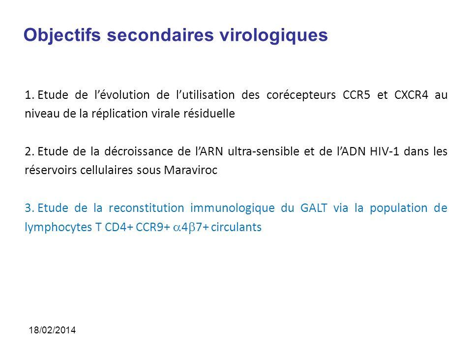 Objectifs secondaires FSPP Pts ayant gagné > 50 CD4 à S2421%23% Pts ayant gagné > 100 CD4 à S243,5%4% Pts avec CV<50 copies/ml à S12*97%96% Pts avec CV<50 copies/ml à S24*96%98% *: valeurs de CV : 195, 79, 606 et 755 copies/ml 18/02/2014