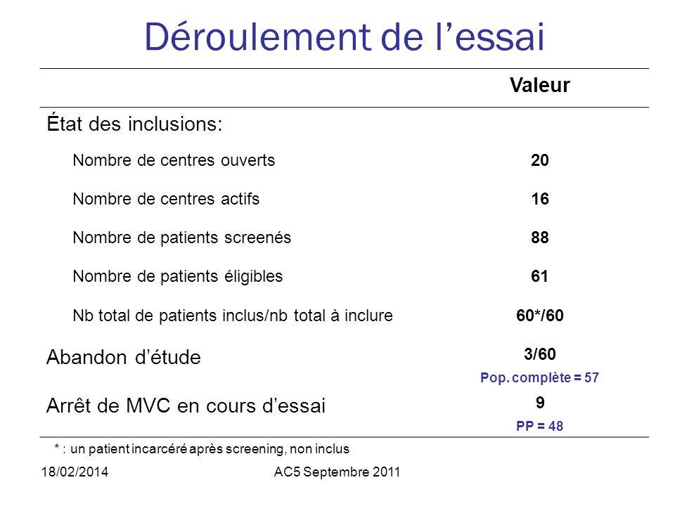 Déroulement de lessai Valeur État des inclusions: Nombre de centres ouverts20 Nombre de centres actifs16 Nombre de patients screenés88 Nombre de patients éligibles61 Nb total de patients inclus/nb total à inclure60*/60 Abandon détude 3/60 Pop.