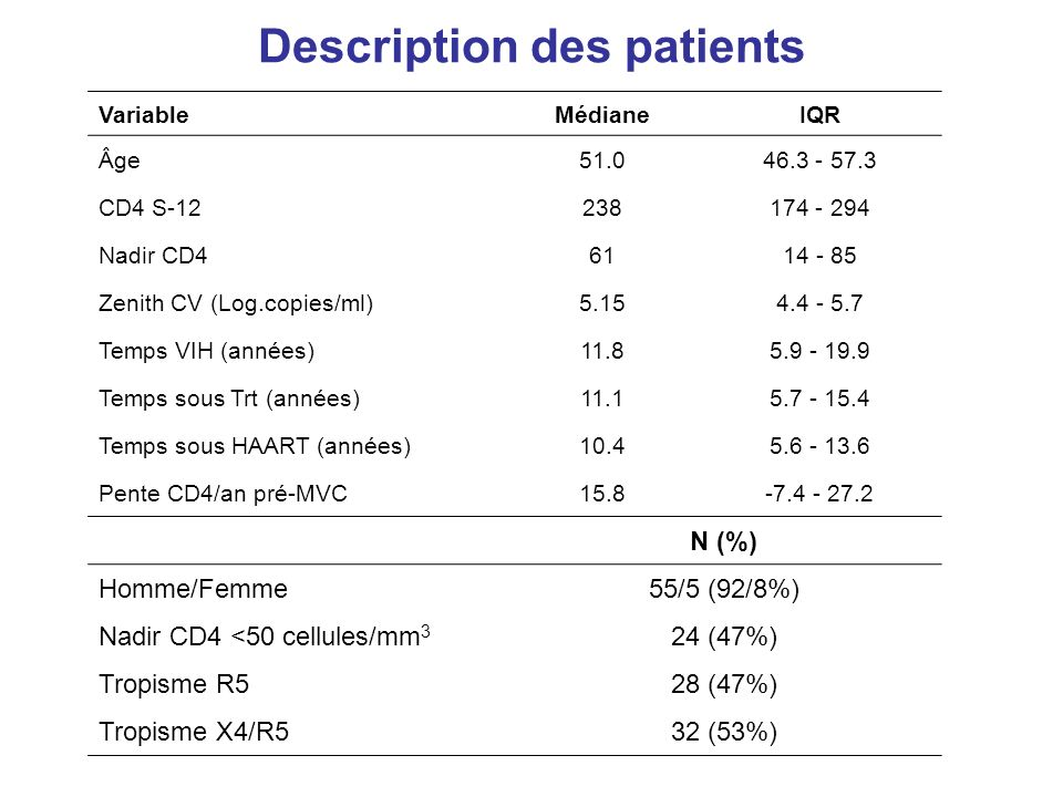 Description des patients VariableMédianeIQR Âge51.046.3 - 57.3 CD4 S-12238174 - 294 Nadir CD46114 - 85 Zenith CV (Log.copies/ml)5.154.4 - 5.7 Temps VI