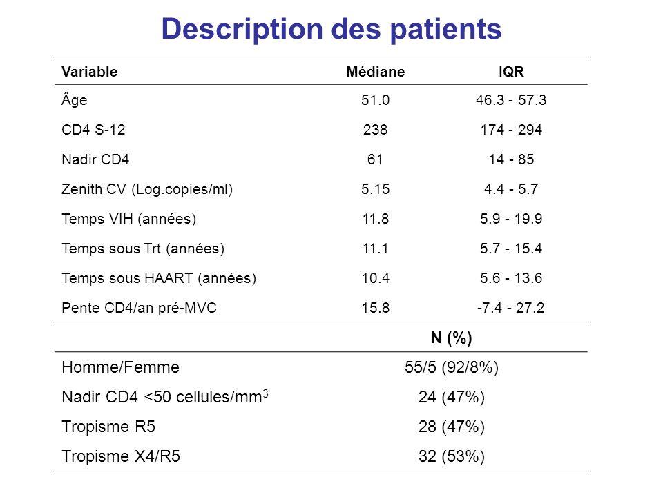 Objectifs virologiques 18/02/2014AC5 Septembre 2011