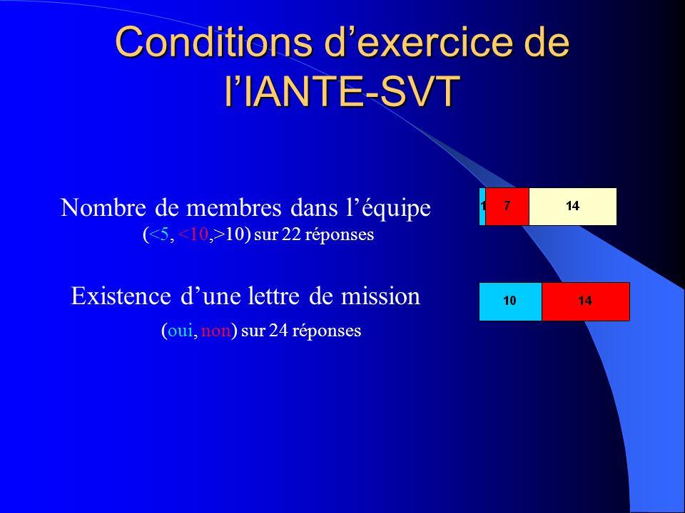 Conditions dexercice de lIANTE-SVT Nombre de membres dans léquipe ( 10) sur 22 réponses Existence dune lettre de mission (oui, non) sur 24 réponses