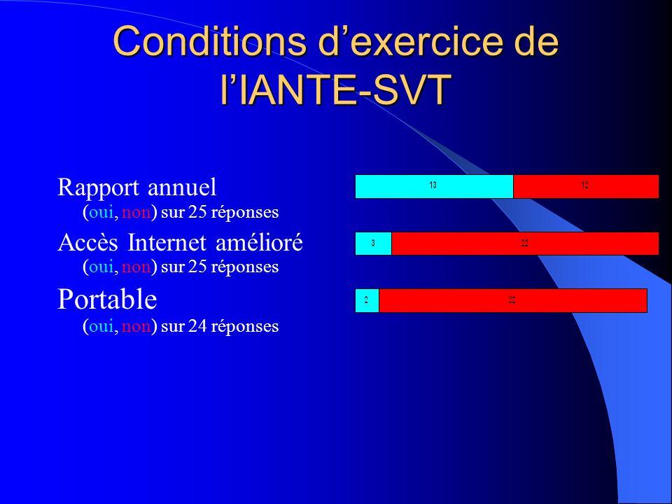 Conditions dexercice de lIANTE-SVT Rapport annuel (oui, non) sur 25 réponses Accès Internet amélioré (oui, non) sur 25 réponses Portable (oui, non) sur 24 réponses