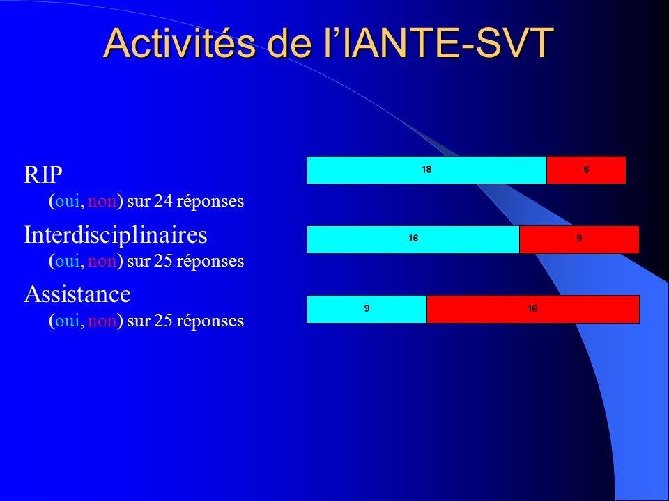Activités de lIANTE-SVT RIP (oui, non) sur 24 réponses Interdisciplinaires (oui, non) sur 25 réponses Assistance (oui, non) sur 25 réponses