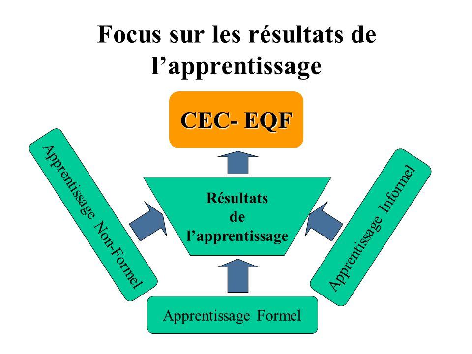 Focus sur les résultats de lapprentissage CEC- EQF Résultats de lapprentissage Apprentissage Non-Formel Apprentissage Formel Apprentissage Informel