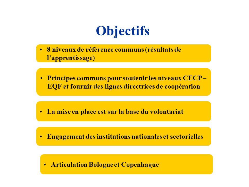 Objectifs 8 niveaux de référence communs (résultats de lapprentissage) Principes communs pour soutenir les niveaux CECP – EQF et fournir des lignes di