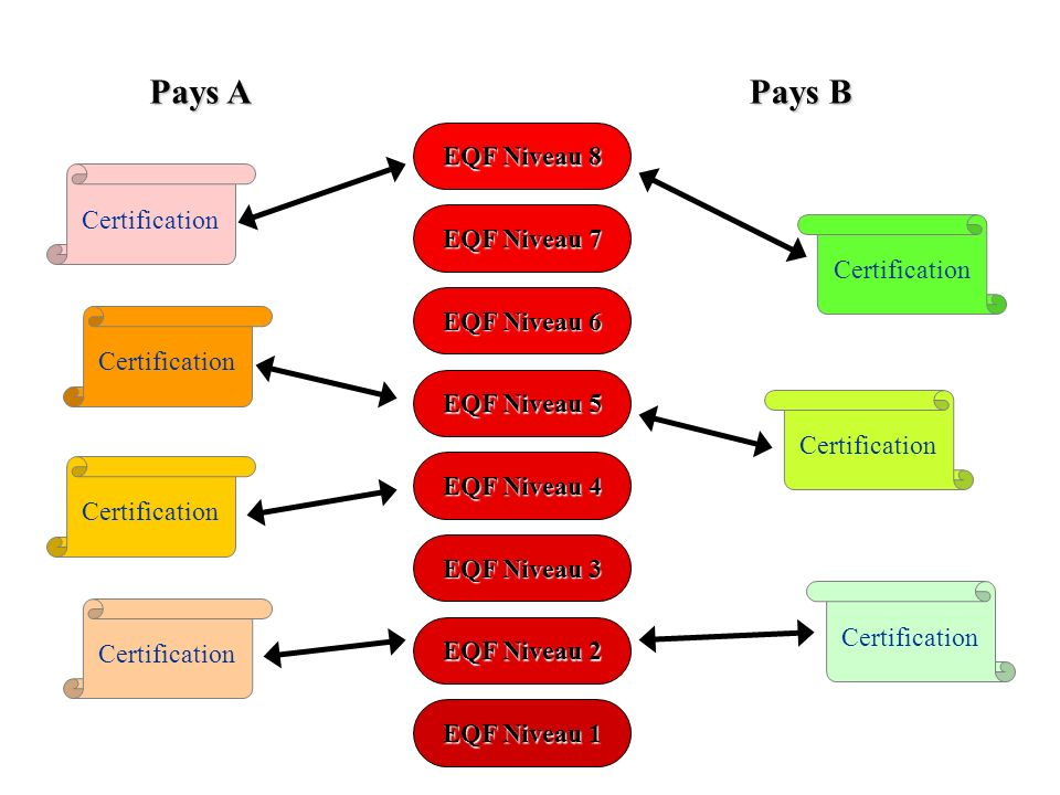 EQF Niveau 1 EQF Niveau 2 EQF Niveau 3 EQF Niveau 4 EQF Niveau 5 EQF Niveau 6 EQF Niveau 7 EQF Niveau 8 Certification Pays A Pays B Certification