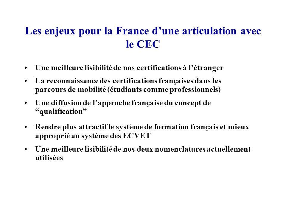 Les enjeux pour la France dune articulation avec le CEC Une meilleure lisibilité de nos certifications à létranger La reconnaissance des certification