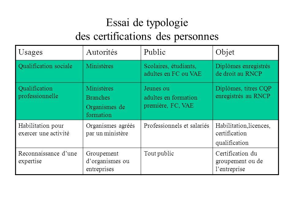 Essai de typologie des certifications des personnes UsagesAutoritésPublicObjet Qualification socialeMinistèresScolaires, étudiants, adultes en FC ou V