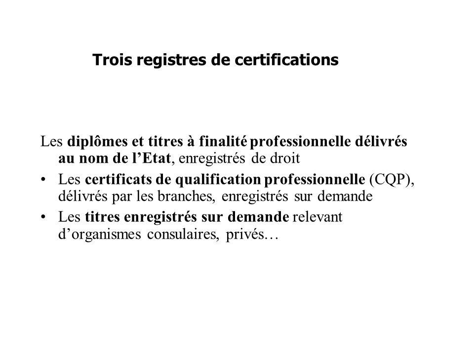 Les diplômes et titres à finalité professionnelle délivrés au nom de lEtat, enregistrés de droit Les certificats de qualification professionnelle (CQP