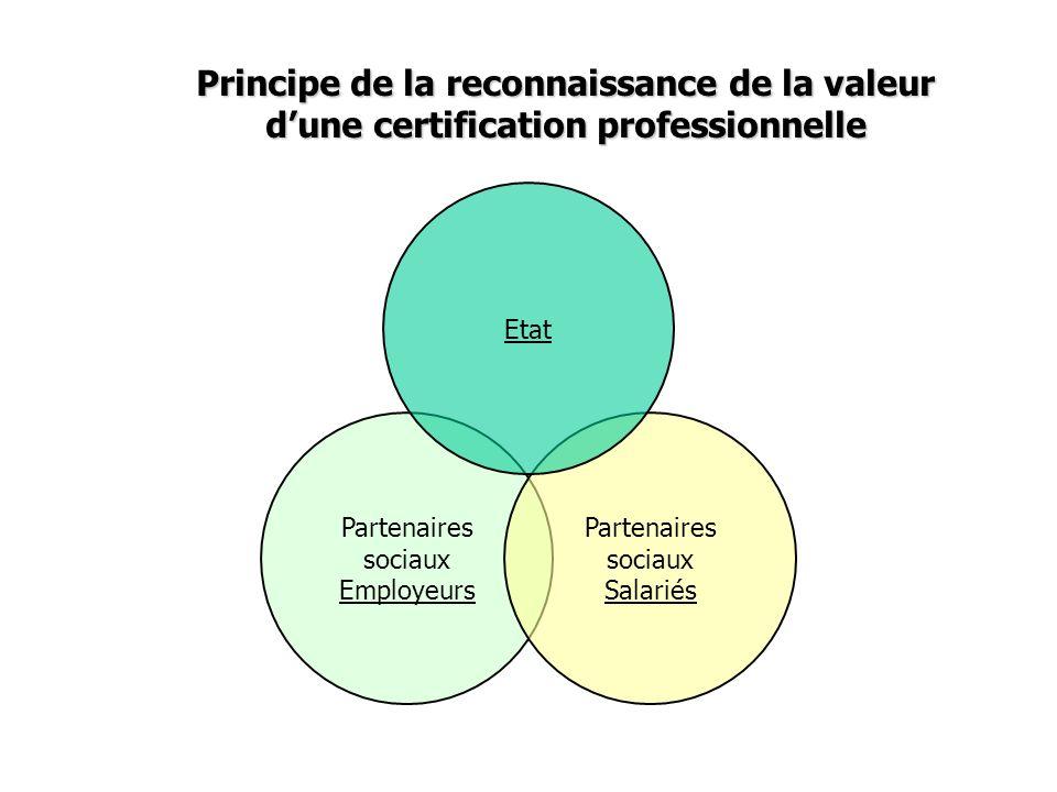 Partenaires sociaux Employeurs Partenaires sociaux Salariés Etat Principe de la reconnaissance de la valeur dune certification professionnelle