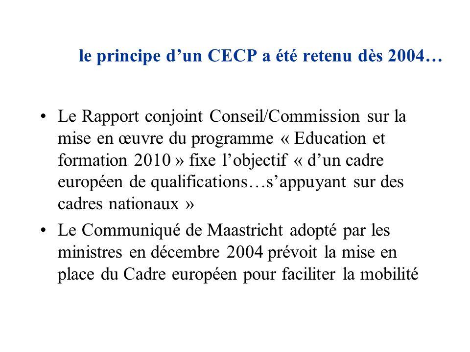 le principe dun CEC a été acté… Le Parlement et le Conseil européens ont promulgué une recommandation en avril 2008 pour sa mise en place dès 2010 Il est envisagé de mettre en place des structures chargées de le mettre en place dans chaque pays Il devra s articuler également à la mise en place de « crédits » pour la formation professionnelle