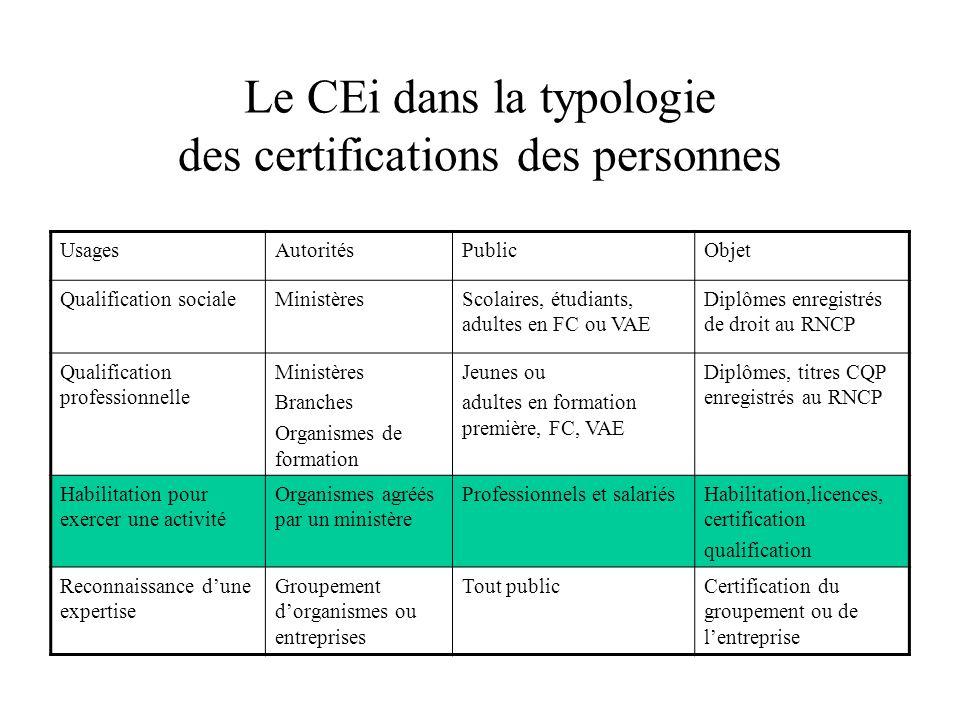 Le CEi dans la typologie des certifications des personnes UsagesAutoritésPublicObjet Qualification socialeMinistèresScolaires, étudiants, adultes en F