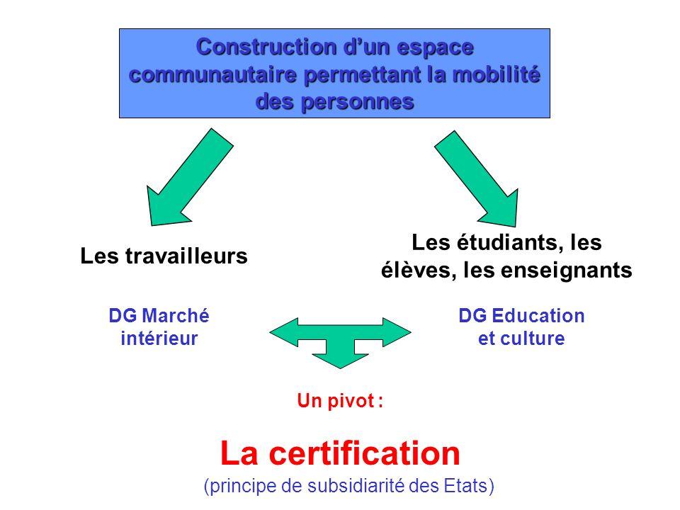 Construction dun espace communautaire permettant la mobilité des personnes Les étudiants, les élèves, les enseignants Les travailleurs DG Education et