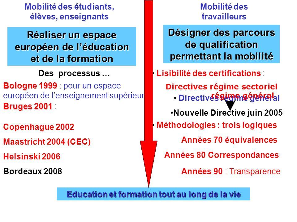 Mobilité des étudiants, élèves, enseignants Mobilité des travailleurs Réaliser un espace européen de léducation et de la formation Désigner des parcou
