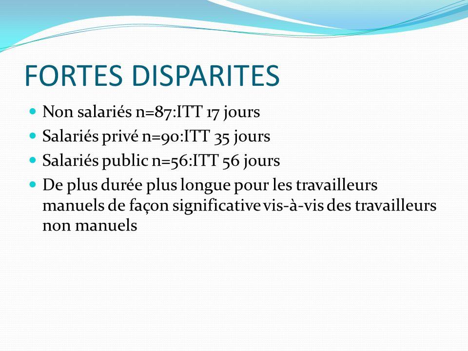 FORTES DISPARITES Non salariés n=87:ITT 17 jours Salariés privé n=90:ITT 35 jours Salariés public n=56:ITT 56 jours De plus durée plus longue pour les