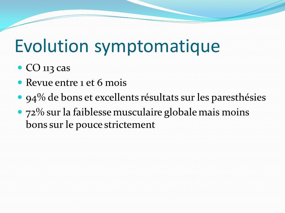 Evolution symptomatique CO 113 cas Revue entre 1 et 6 mois 94% de bons et excellents résultats sur les paresthésies 72% sur la faiblesse musculaire gl