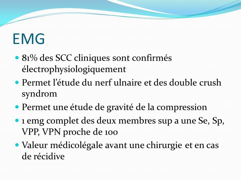 EMG 81% des SCC cliniques sont confirmés électrophysiologiquement Permet létude du nerf ulnaire et des double crush syndrom Permet une étude de gravit