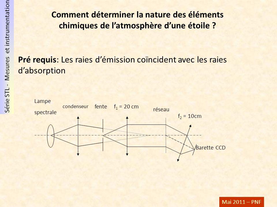 Série STL - Mesures et instrumentation Mai 2011 – PNF Comment déterminer la nature des éléments chimiques de latmosphère dune étoile ? Barette CCD rés