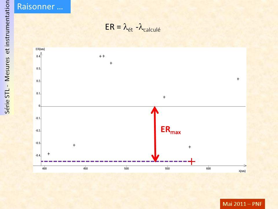 Série STL - Mesures et instrumentation Mai 2011 – PNF ER max ER = ét - calculé Raisonner …