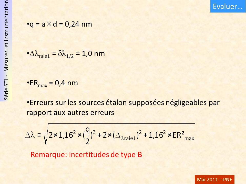 Série STL - Mesures et instrumentation Mai 2011 – PNF q = a d = 0,24 nm raie1 = 1/2 = 1,0 nm ER max = 0,4 nm Erreurs sur les sources étalon supposées