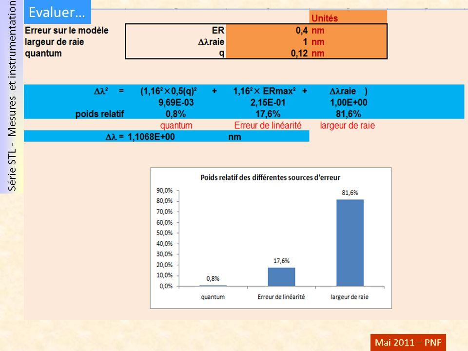 Série STL - Mesures et instrumentation Mai 2011 – PNF Evaluer…