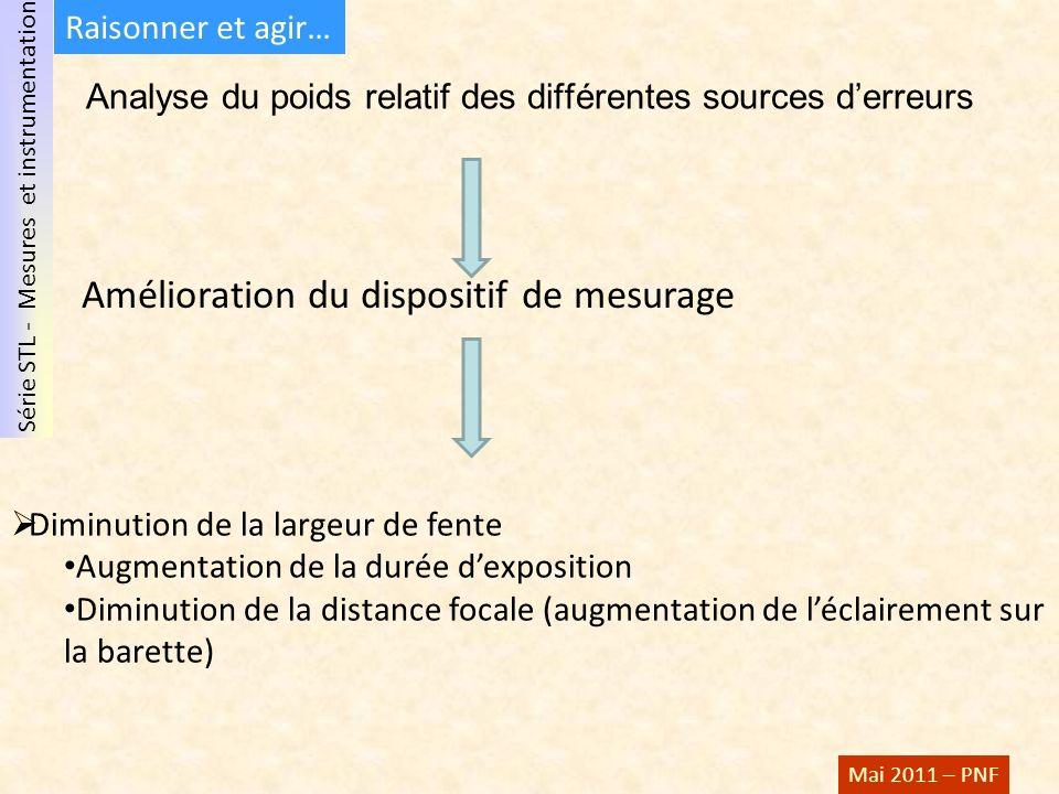 Série STL - Mesures et instrumentation Mai 2011 – PNF Analyse du poids relatif des différentes sources derreurs Amélioration du dispositif de mesurage