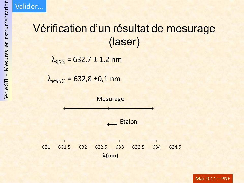 Série STL - Mesures et instrumentation Mai 2011 – PNF Vérification dun résultat de mesurage (laser) 95% = 632,7 ± 1,2 nm et95% = 632,8 ±0,1 nm Valider