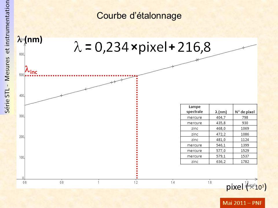 Série STL - Mesures et instrumentation Mai 2011 – PNF Courbe détalonnage (nm) pixel ( 10 3 ) inc Lampe spectrale (nm) N° de pixel mercure404,7798 merc