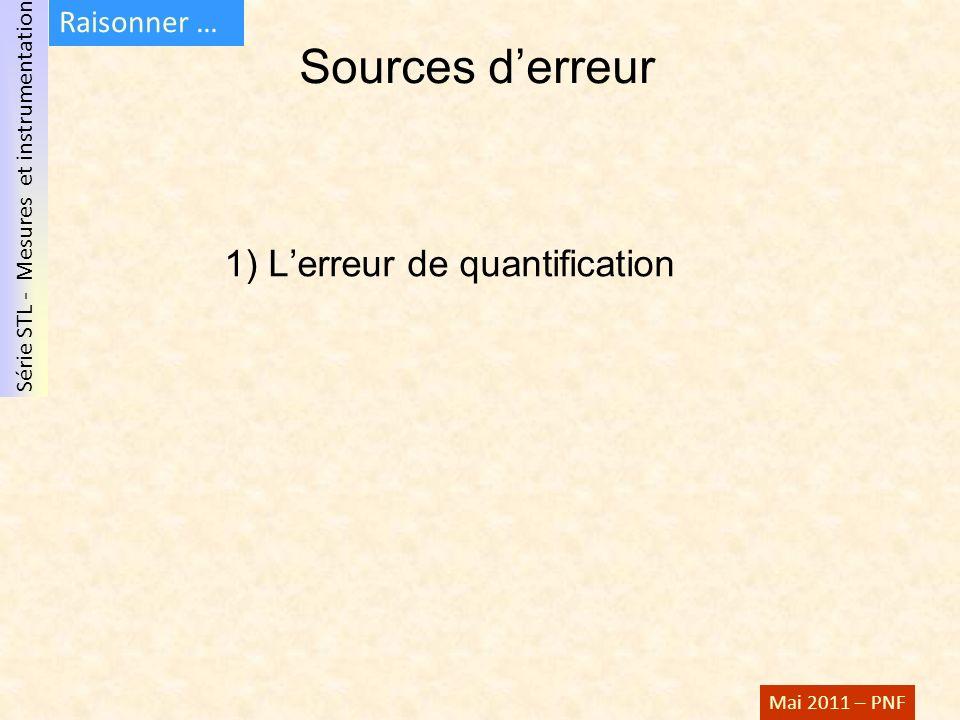 Série STL - Mesures et instrumentation Mai 2011 – PNF Sources derreur 1) Lerreur de quantification Raisonner …