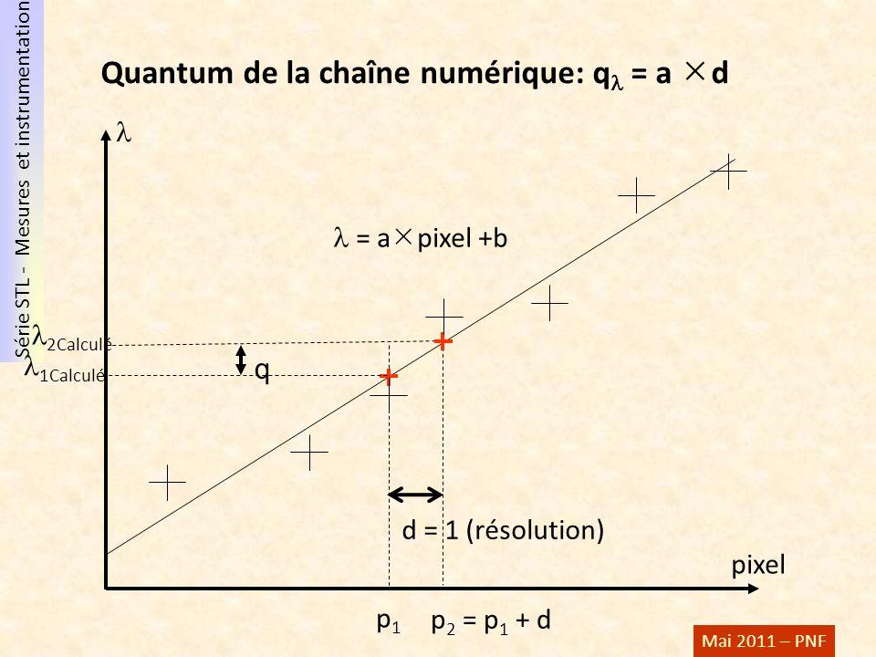 Série STL - Mesures et instrumentation Mai 2011 – PNF Quantum de la chaîne numérique: q = a d 2Calculé pixel p1p1 1Calculé q p 2 = p 1 + d d = 1 (réso