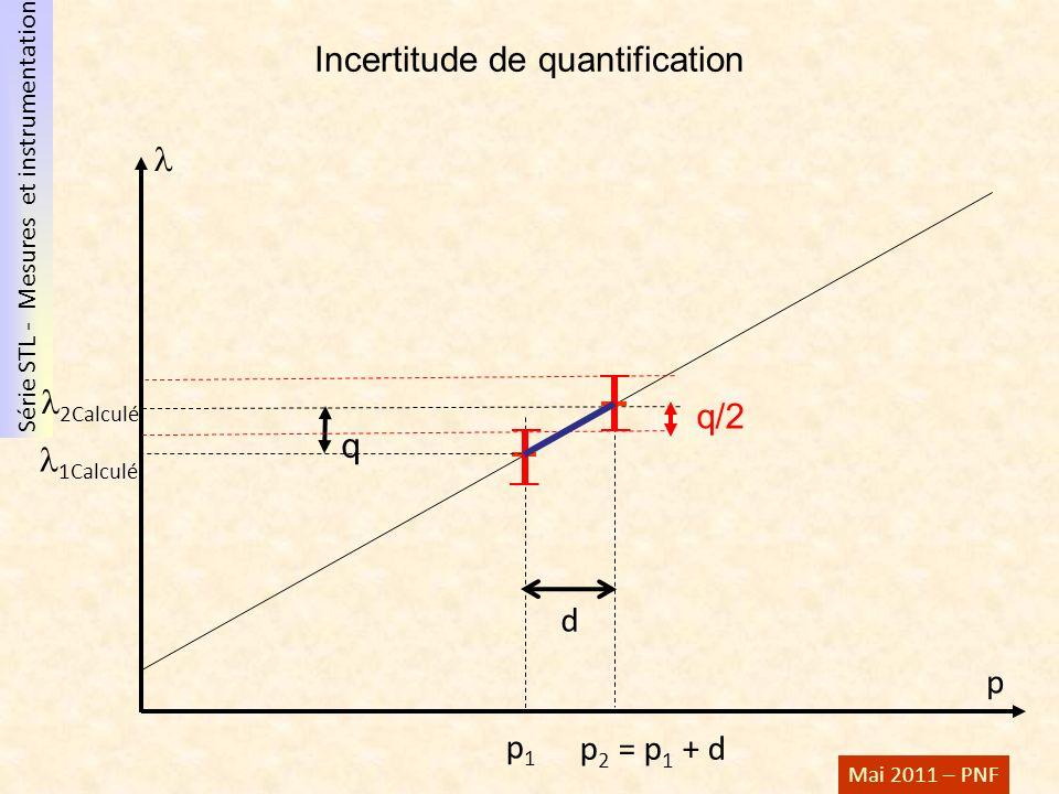 Série STL - Mesures et instrumentation Mai 2011 – PNF 2Calculé p p1p1 1Calculé q p 2 = p 1 + d d q/2 Incertitude de quantification