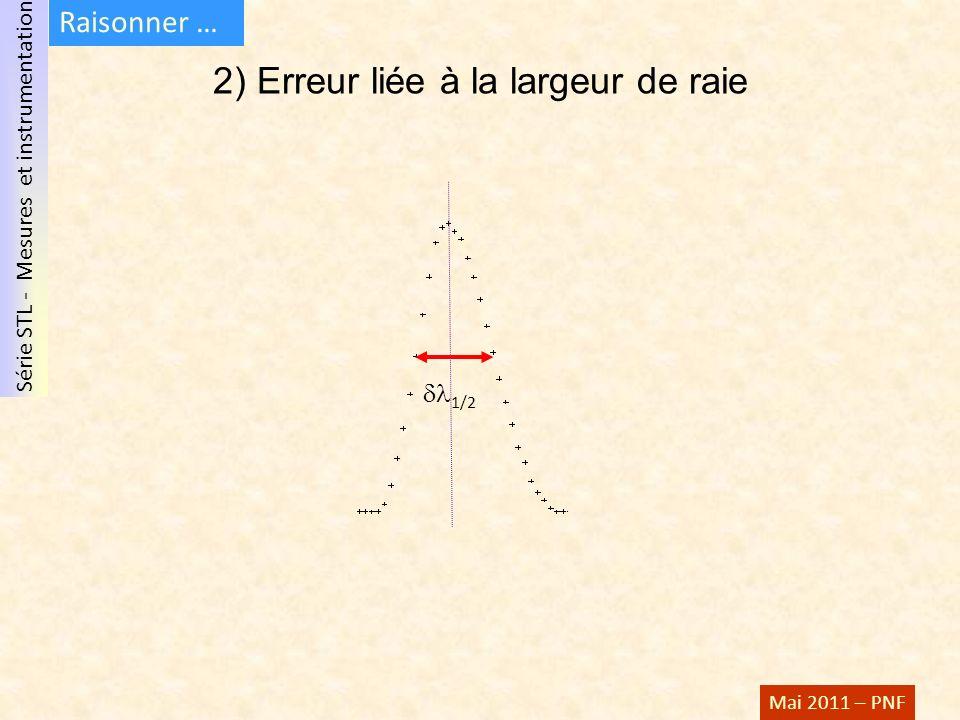Série STL - Mesures et instrumentation Mai 2011 – PNF 2) Erreur liée à la largeur de raie 1/2 Raisonner …