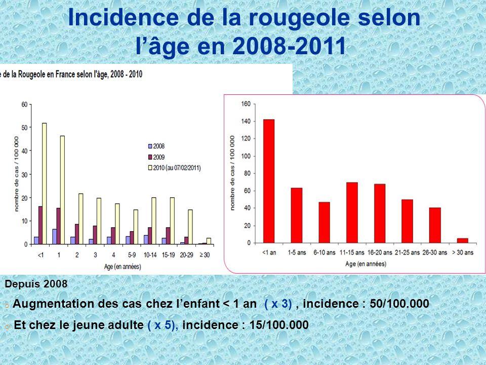 Incidence de la rougeole selon lâge en 2008-2011 Depuis 2008 o Augmentation des cas chez lenfant < 1 an ( x 3), incidence : 50/100.000 o Et chez le je