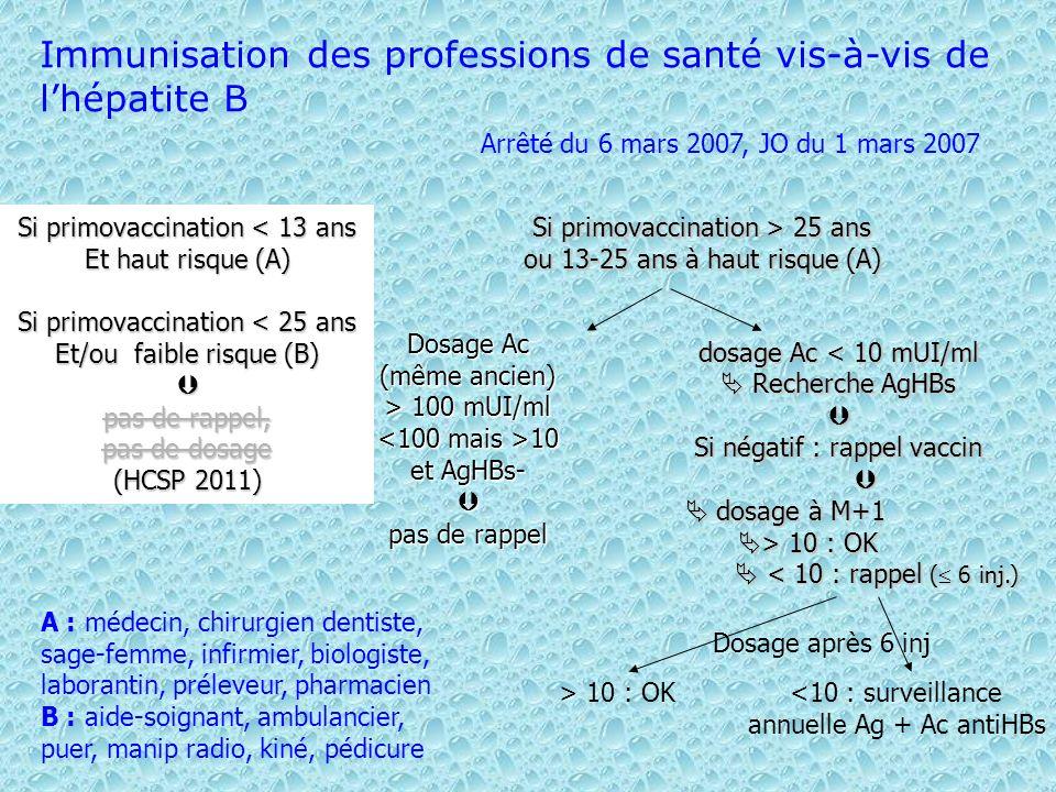 Immunisation des professions de santé vis-à-vis de lhépatite B Si primovaccination < 13 ans Et haut risque (A) Si primovaccination < 25 ans Et/ou faib